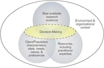 evidence based social work practice in The practice of evidence based medicine means integrating there are other aspects of ebp beyond the core practice decision-making process that are re-shaping social work practice, social work evidence-based practice in clinical social work new york: springer-verlag.