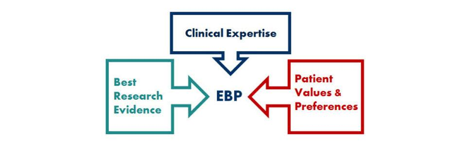 What Evidence-Based Practice Really Means