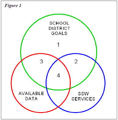School Social Work Data Job Retention