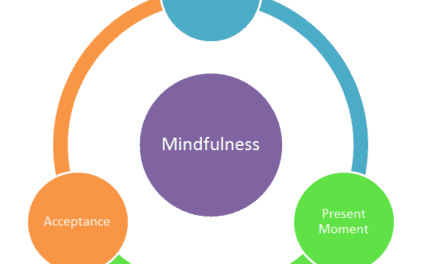 Use of Mindfulness Interventions to Reduce Behaviors:  Promising Results