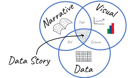 """SSWN Top 5: Questions to ask of your SSW data to tell your """"Data Story"""""""